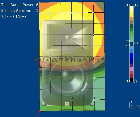 声源定位,频谱分析