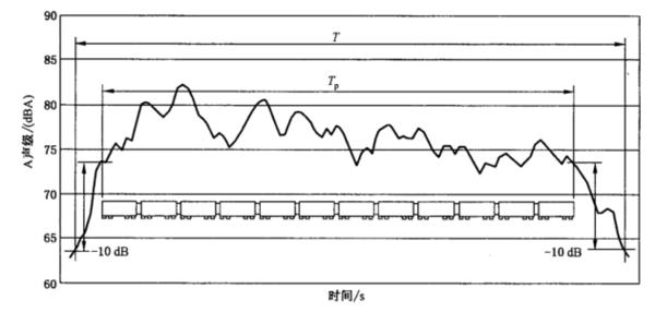 轨道车辆噪声测试