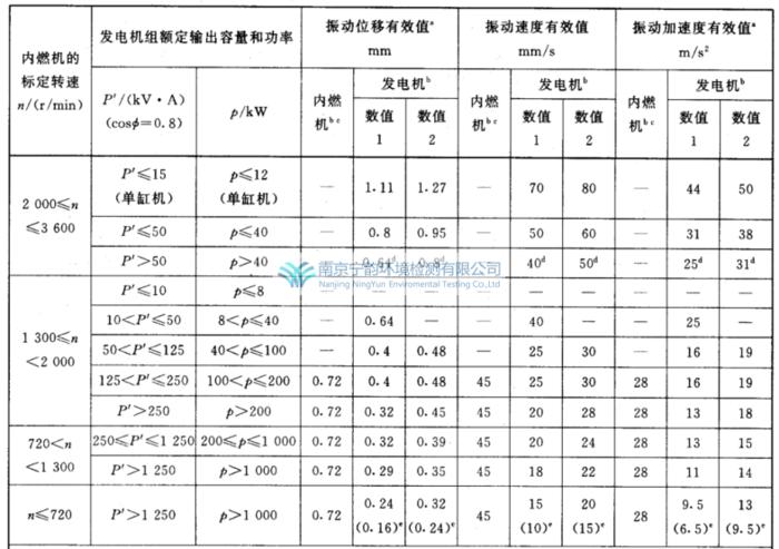 发电机振动评估